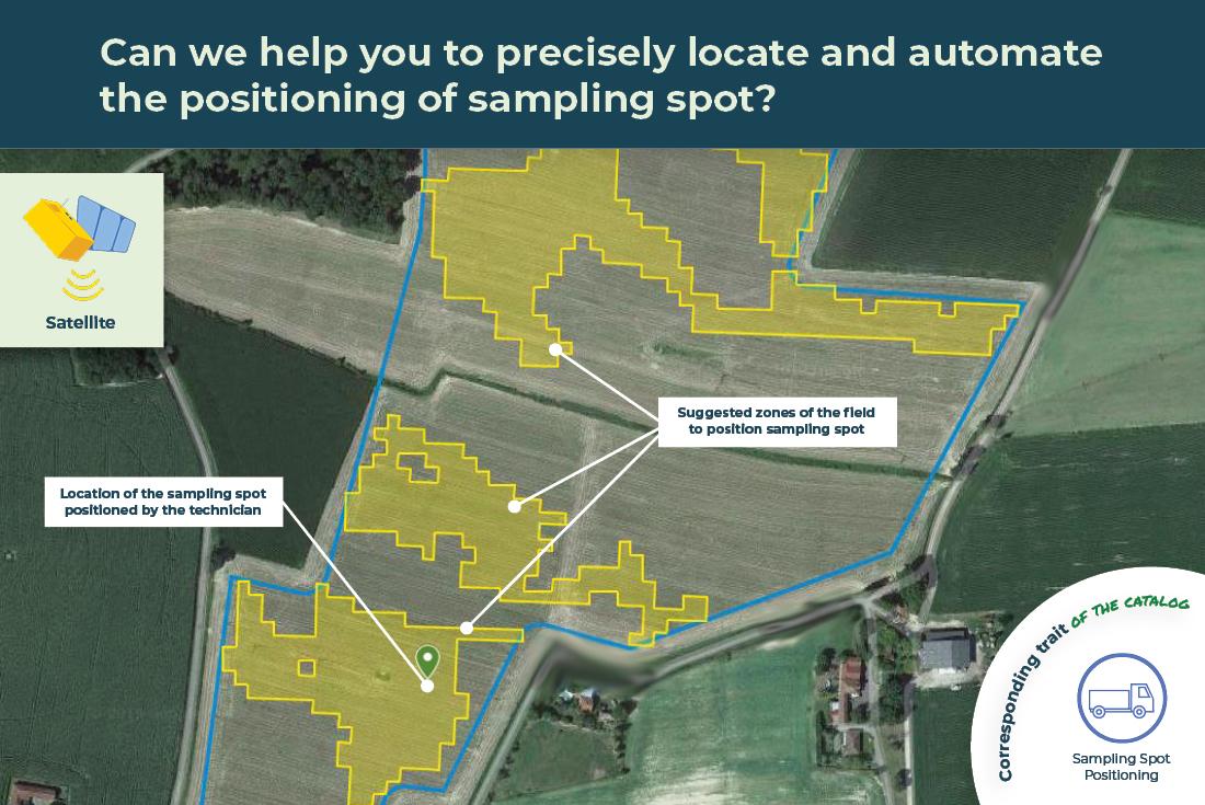 sampling spot positioning illustrated